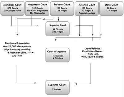 Georgia Courts Diagram Online Schematic Diagram